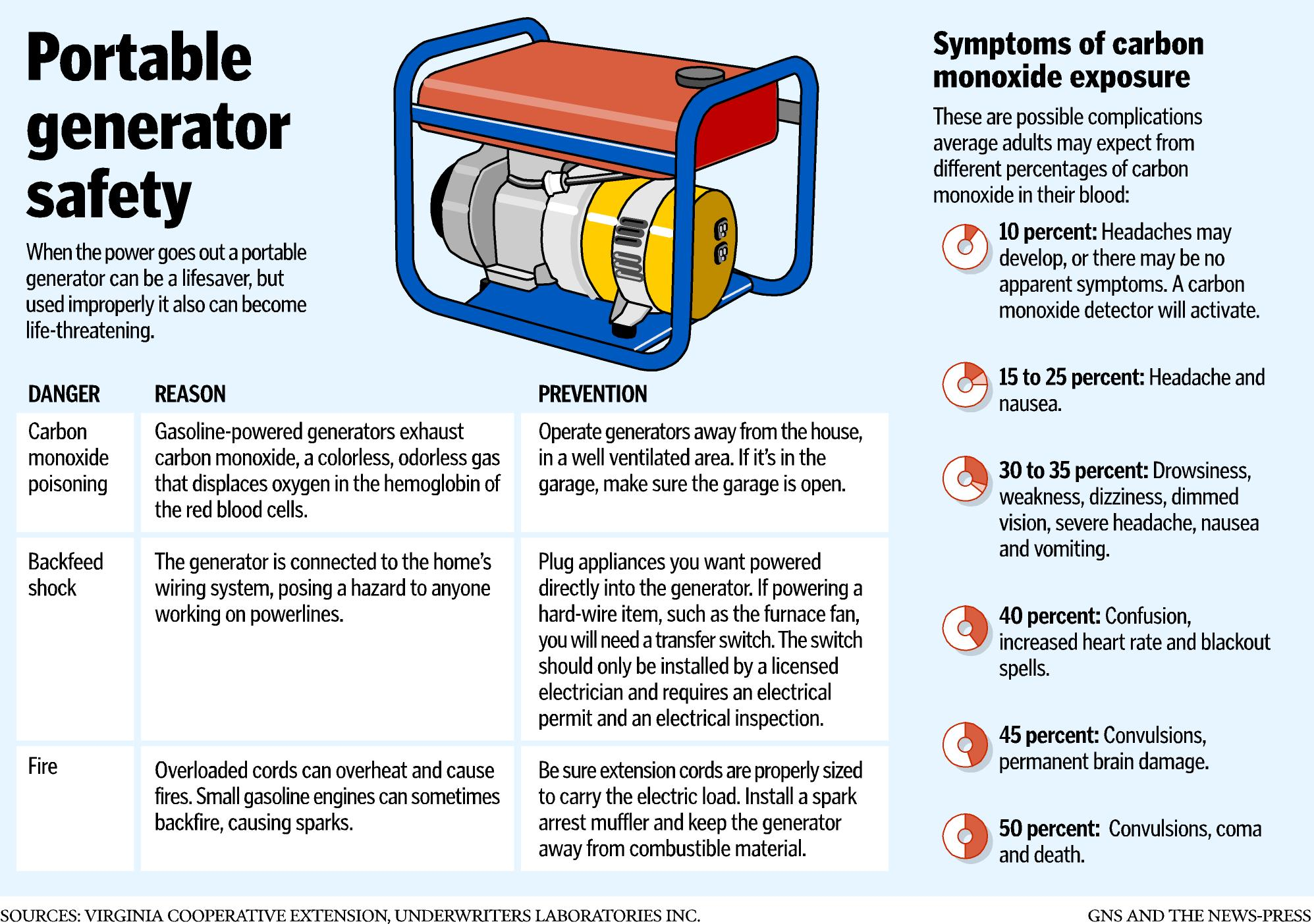 Home heating and portable generator safety – Garrard County